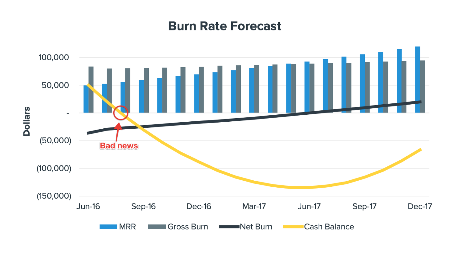 Burn Rate Forecast