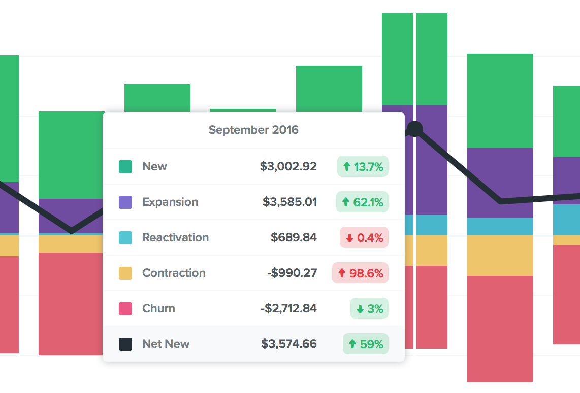 MRR: Monthly Recurring Revenue Growth